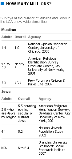 Surveys of the number of Muslims and Jews in the USA