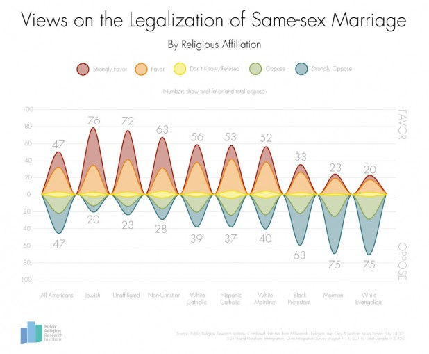 SameSex-Marriage-Religions-3-4-13-FINAL1