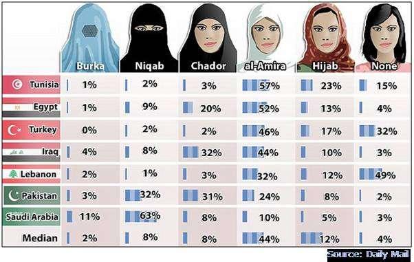 Muslim veils